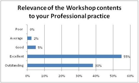 Relevance of the Workshop contents to your Professional practice