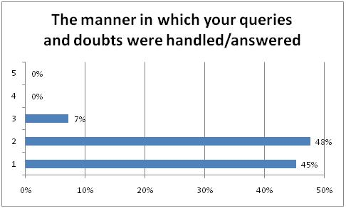 The manner in which your queries and doubts were handled -answered