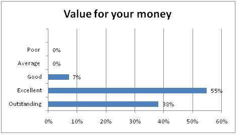 Value for your money
