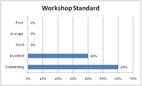 Workshop Standard